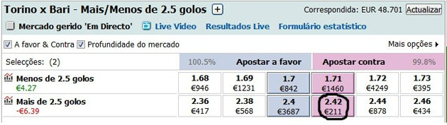 Trading na Betfair: Lay no Over 2.5 Golos