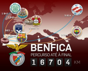 Percurso do Benfica