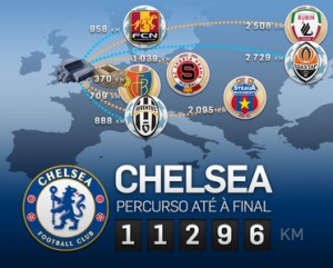 Percurso do Chelsea