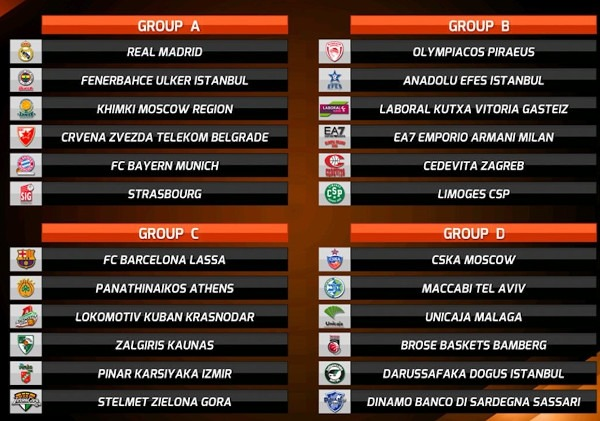Grupos Euroleague